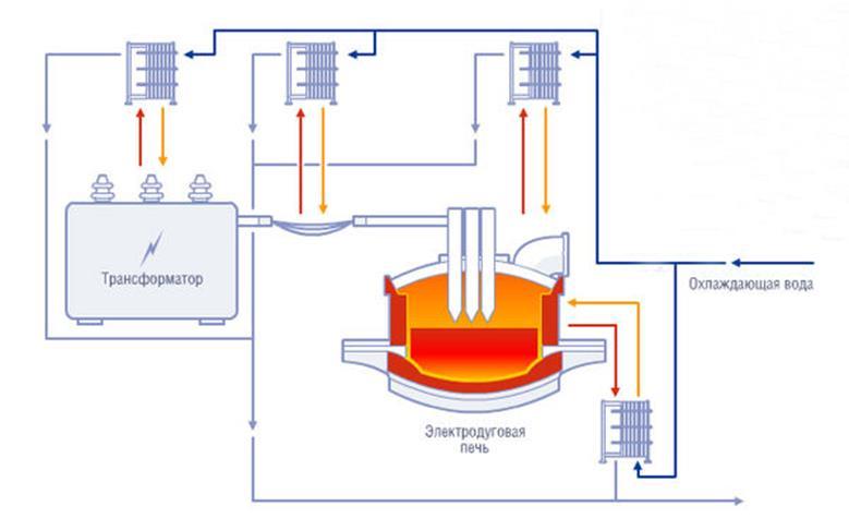 Дуговая сталеплавильная печь. Устройство
