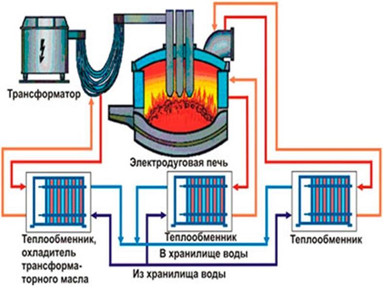 Технология плавки в дуговых печах